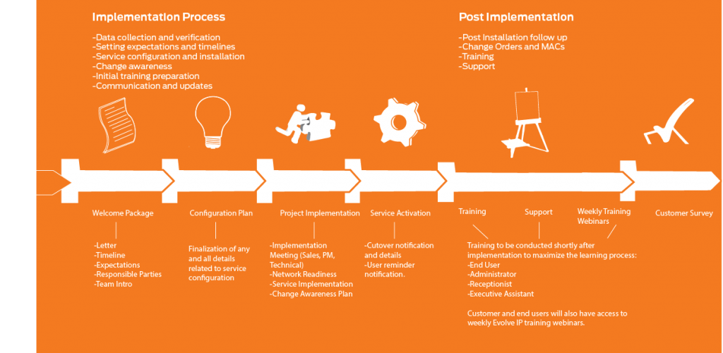 ImplementationProcess