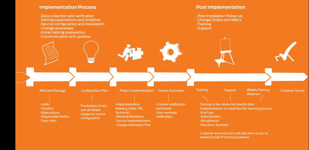 ImplementationProcess